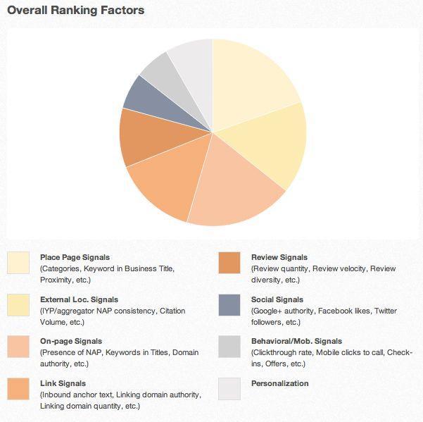 local-search-factoren-2013-de-belangrijkste