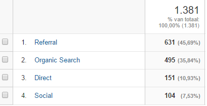 Zoekverkeer-Google-Analytics
