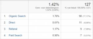 conversie-percentage-analytics-tabel