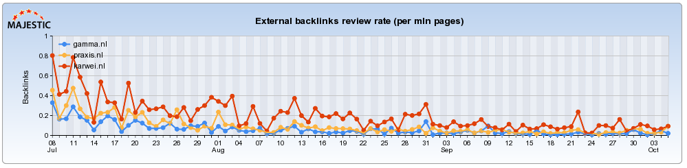 backlinks-patronen-majestic