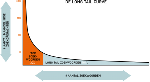 long-tail-curve