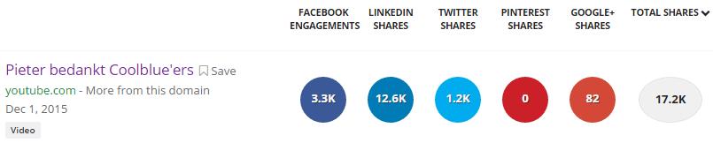 cooblue-resultaat-succesvolle-content-marketing