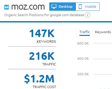 moz-com-bereik-succesvolle-content-marketing