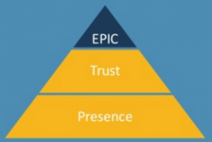 content brand pyramide - Epic fase