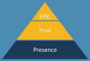 content brand pyramide - Presence fase