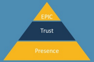 content brand pyramide - Thought leadership fase