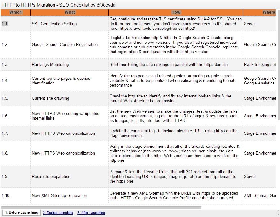 Checklist voor HTTPS migratie