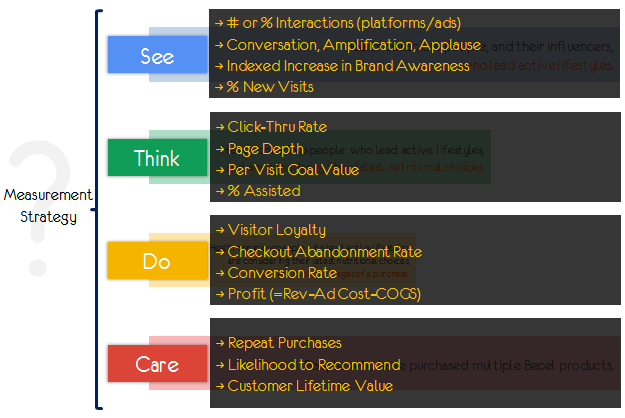 KPI's meten tijdens SEE THINK DO CARE fase - Search Signals