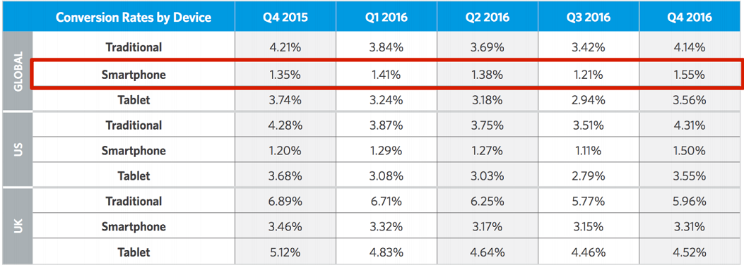 Mobile First Index - conversiepercentage mobiele bezoekers