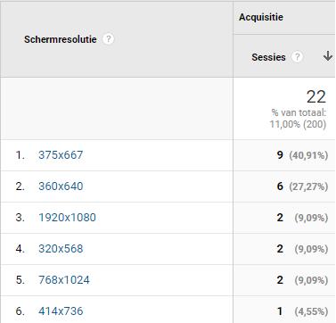 Mobile first Index - Google Analytics