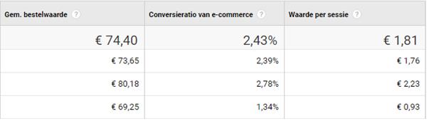 voordeel e-commerce tracking in Google analytics voor webwinkels - 4