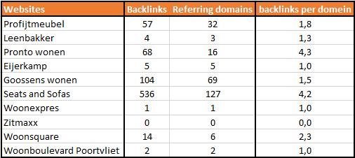 referring domains backlink ratio
