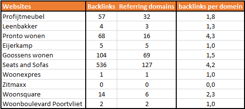 referring domains backlink ratio
