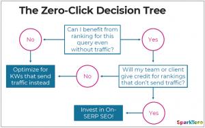 Zero click decision tree - Mozcon 2019
