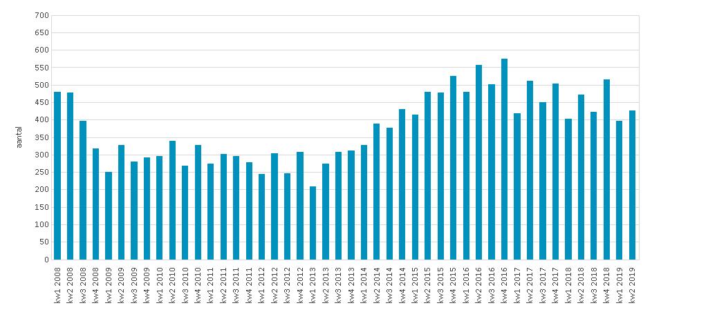 aantal verkochte woningen stagneert