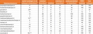 overzicht posities seo aantal woningen makelaars