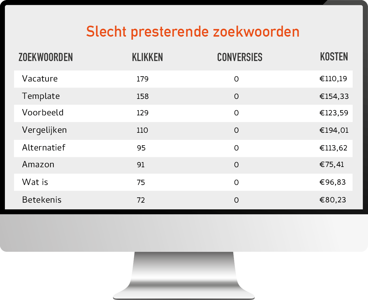 Google Ads adverteren - Search Signals