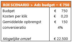 Google-ads-specialisten-scenario-1