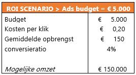 Google-ads-specialisten-scenario-3