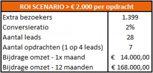 accountancy case roi scenario 2000
