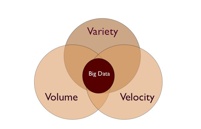big data serie 1 velocity volume variety