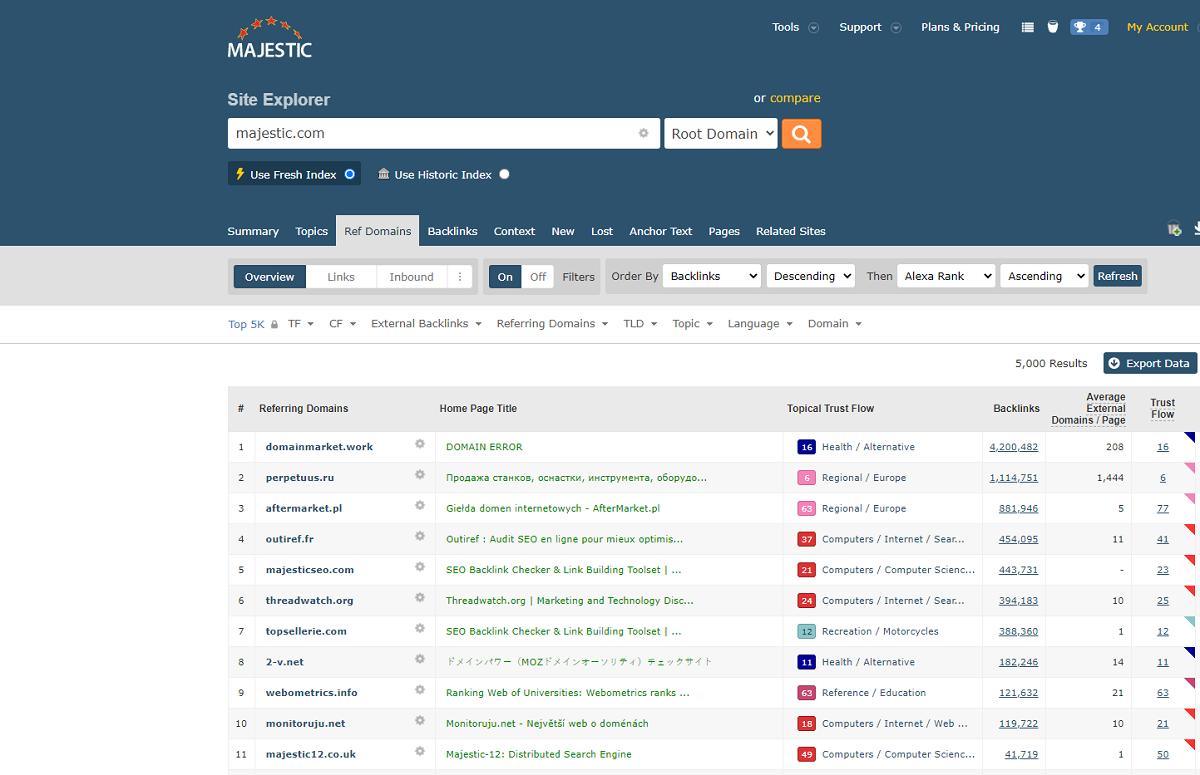 e-commerce seo gids Majestic voorbeeld