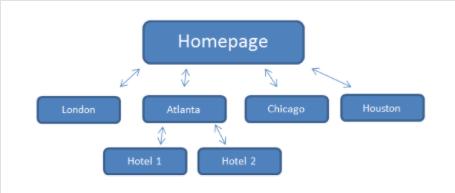 Wordpress seo interne linkstructuur voorbeeld