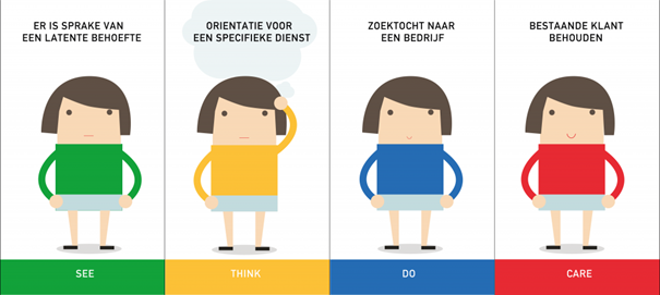 google-ads-gids-b2b-see-think-do-care-model