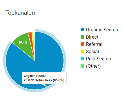 Acquisitie-google-analytics-overzicht